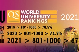 QS World University ranking 2021: VNU feature in the world's Top 1000 for the third consecutive time