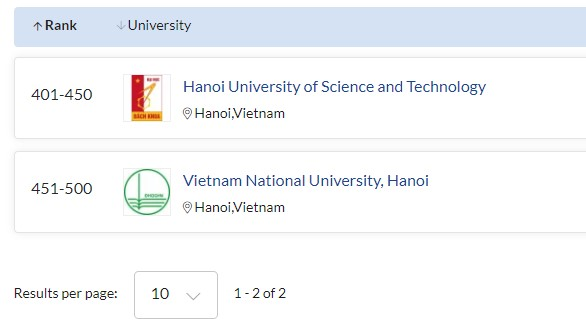 VNU's five academic disciplines listed in the QS World University Rankings by Subject 2021